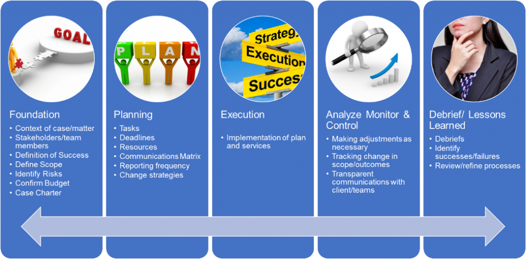 Legal Project Management Phases