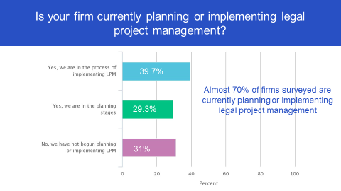 legal project management planning