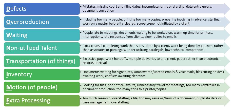 part 2  legal project management vs legal process management