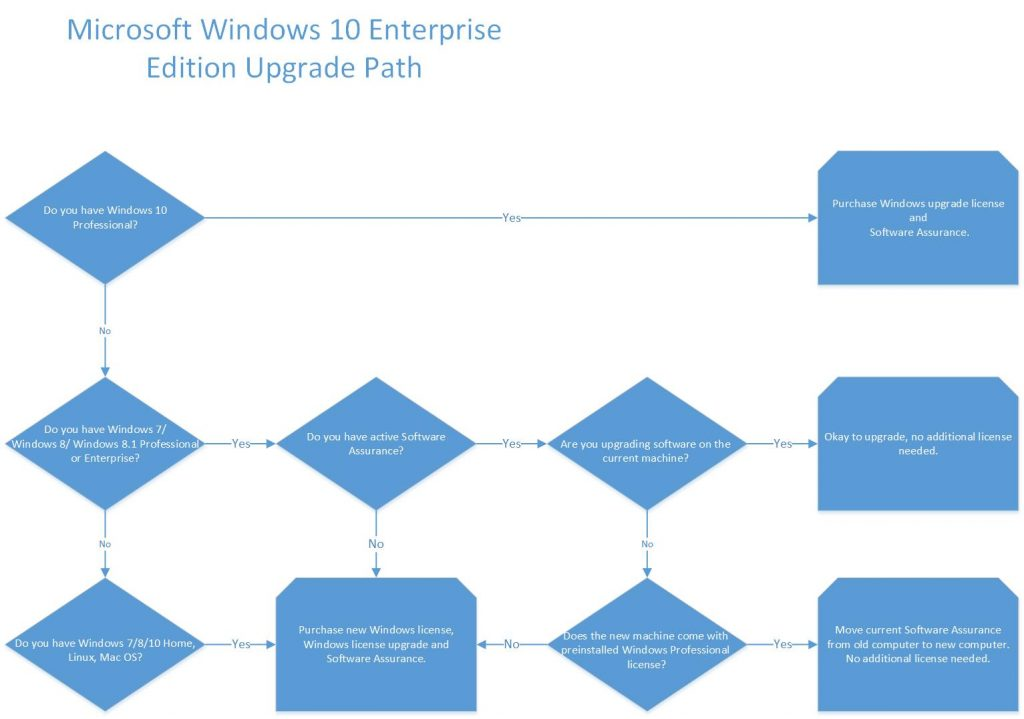 A Helpful Flowchart And Explanation Of Windows 10 Licensing Kraft