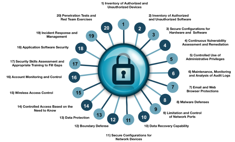 critical security controls for cyber defense Set of best-practices are the sans twenty critical security controls for effective cyber defense which form an excellent guide for the securing of any computer network, providing general guidance and suggested quick.