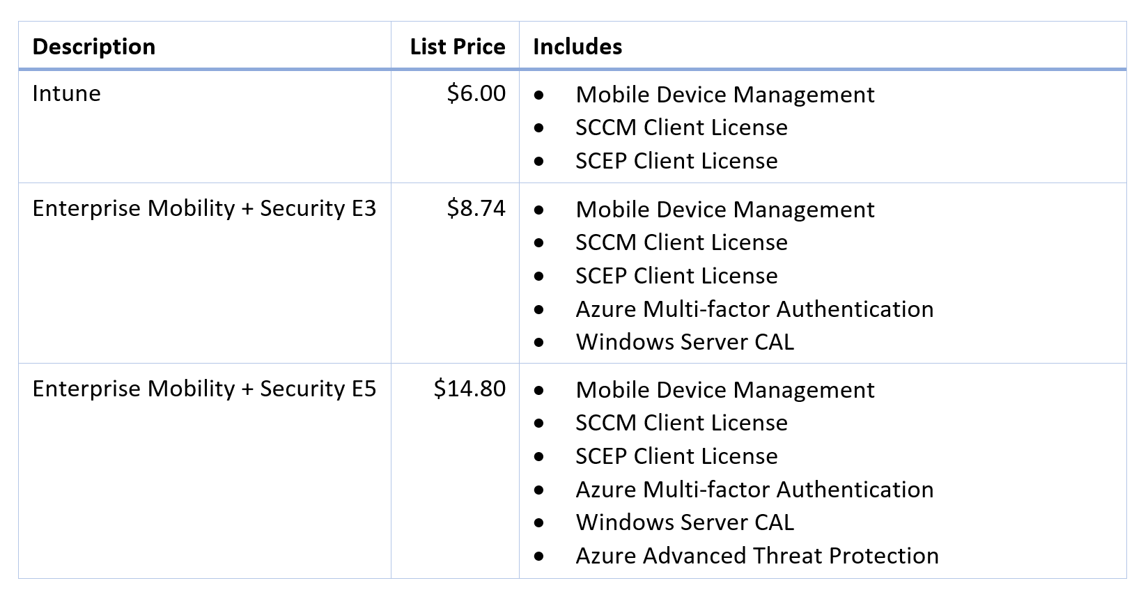 What's Really Included in the Four Microsoft Subscription Licensing