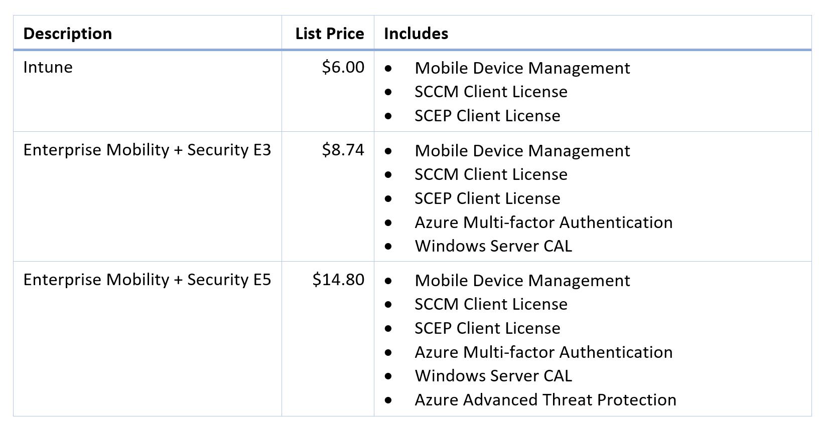 microsoft windows 10 enterprise e3 (local only)