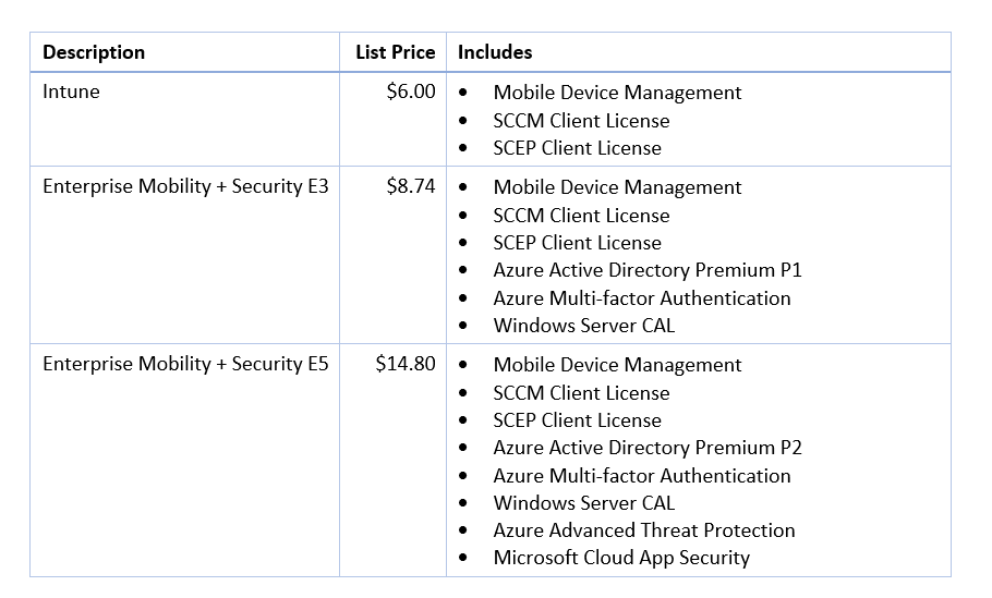 Microsoft Subscription Licensing Explained 2019 [UPDATED