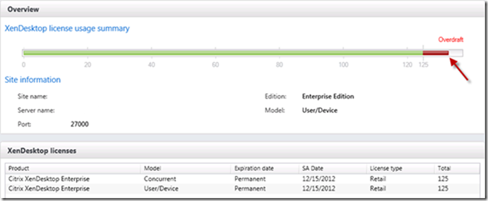 Citrix XenDesktop - Managing User/Device Licenses with